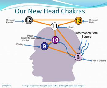 newheadchakras